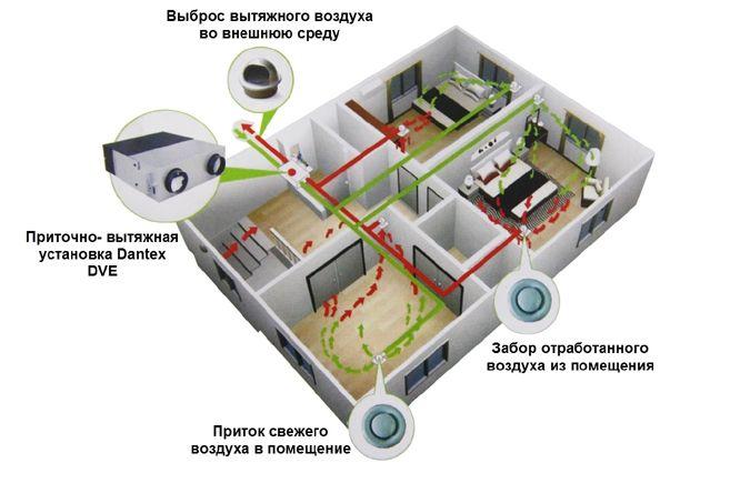 Схема работы приточно-вытяжных вентиляционных установок Dantex DVE