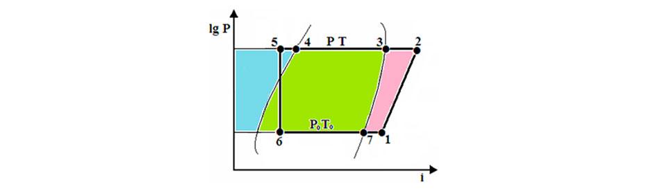 Процессы на диаграмме