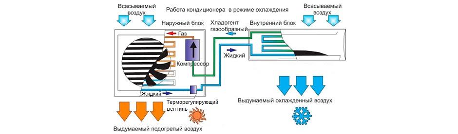 Принцип работы кондиционера в режиме охлаждения