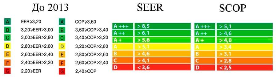 Классы энергопотребления и коэффициенты энергоэффективности