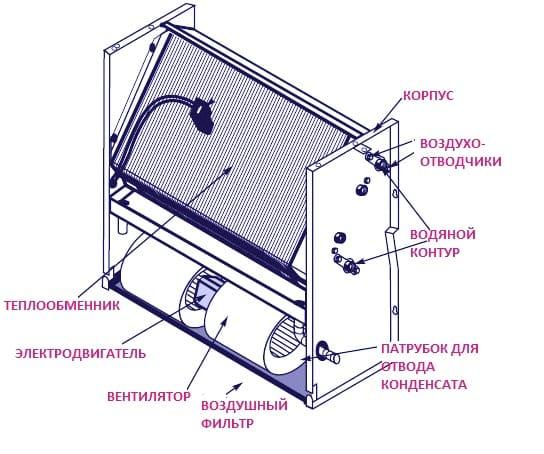 Теплообменник фанкойла Пластины теплообменника Анвитэк ALX-30 Чайковский