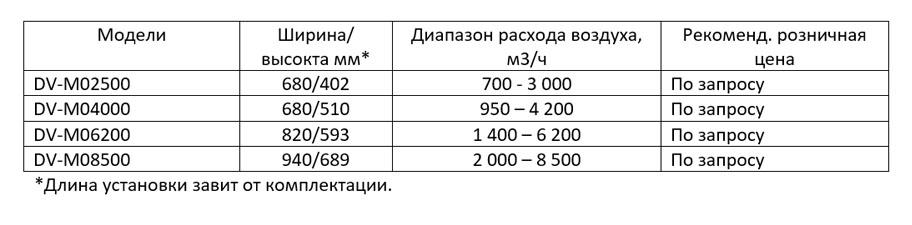 Модели DV-M02500-DV-M08500
