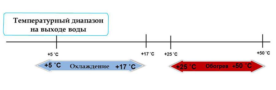 Температурный диапозон